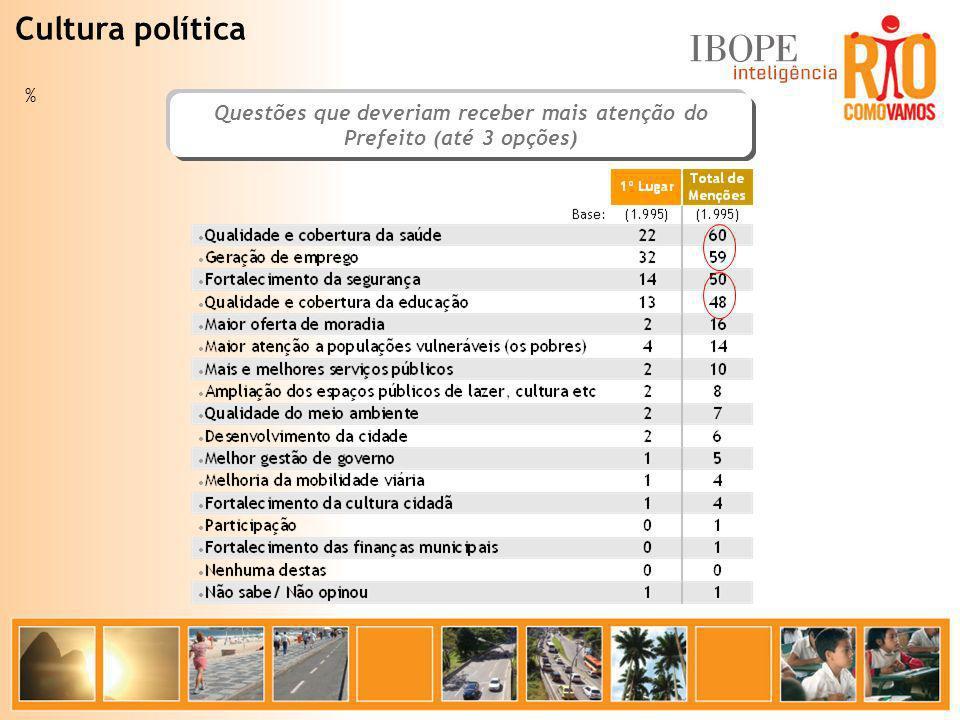 % Cultura política Questões que deveriam receber mais atenção do Prefeito (até 3 opções)