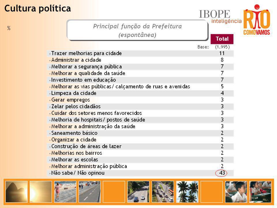 % Cultura política Principal função da Prefeitura (espontânea)