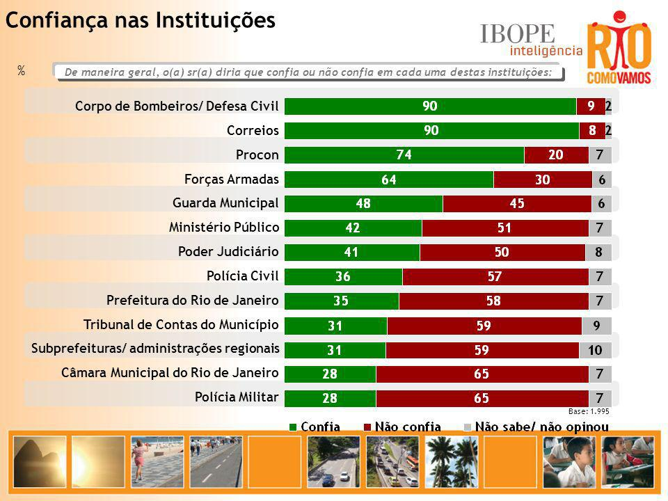 Confiança nas Instituições % Base: 1.995 Corpo de Bombeiros/ Defesa Civil Correios Procon Forças Armadas Guarda Municipal Ministério Público Poder Jud
