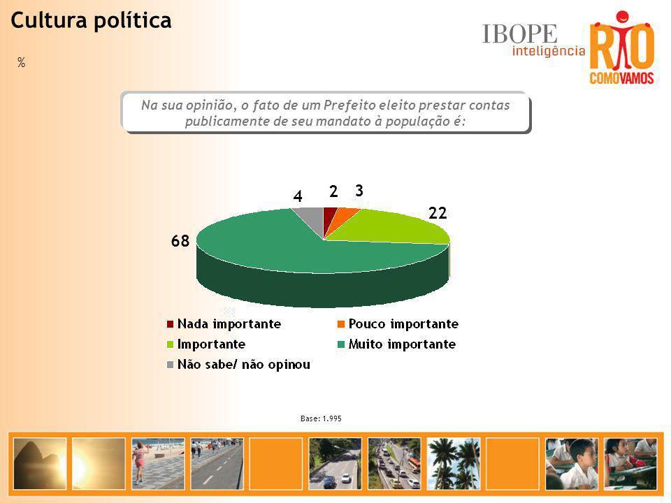Na sua opinião, o fato de um Prefeito eleito prestar contas publicamente de seu mandato à população é: Base: 1.995 68 22 3 2 4 % Cultura política
