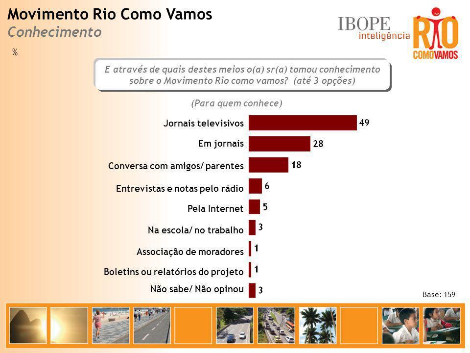 Base: 159 (Para quem conhece) E através de quais destes meios o(a) sr(a) tomou conhecimento sobre o Movimento Rio como vamos? (até 3 opções) Jornais t