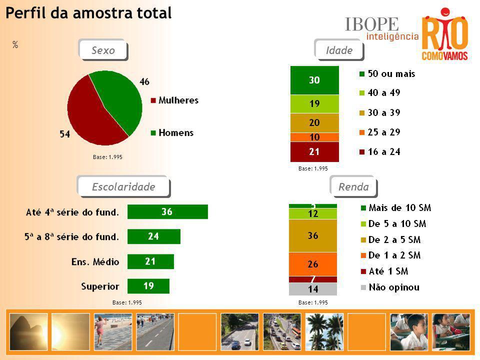 Média 5,8 Diversidade Preconceito 10 1 % Base: 1.995 Numa escala de 1 a 10, como o(a) sr(a) classifica a cidade do Rio de Janeiro.