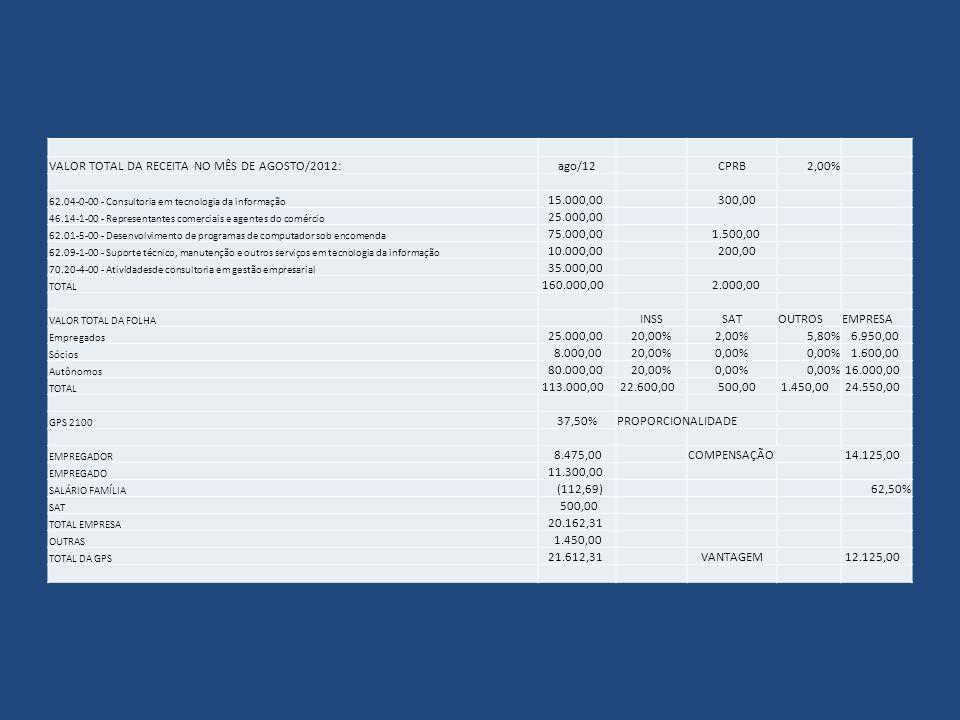 VALOR TOTAL DA RECEITA NO MÊS DE AGOSTO/2012:ago/12 CPRB2,00% 62.04-0-00 - Consultoria em tecnologia da informação 15.000,00 300,00 46.14-1-00 - Repre