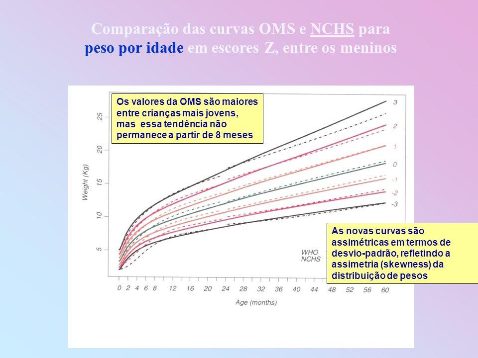 Comparação das curvas OMS e NCHS para peso por idade em escores Z, entre os meninos Os valores da OMS são maiores entre crianças mais jovens, mas essa