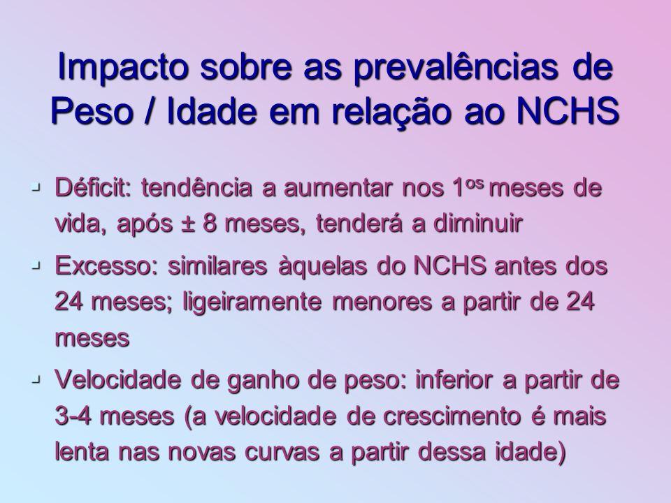 Impacto sobre as prevalências de Peso / Idade em relação ao NCHS Déficit: tendência a aumentar nos 1 os meses de vida, após ± 8 meses, tenderá a dimin