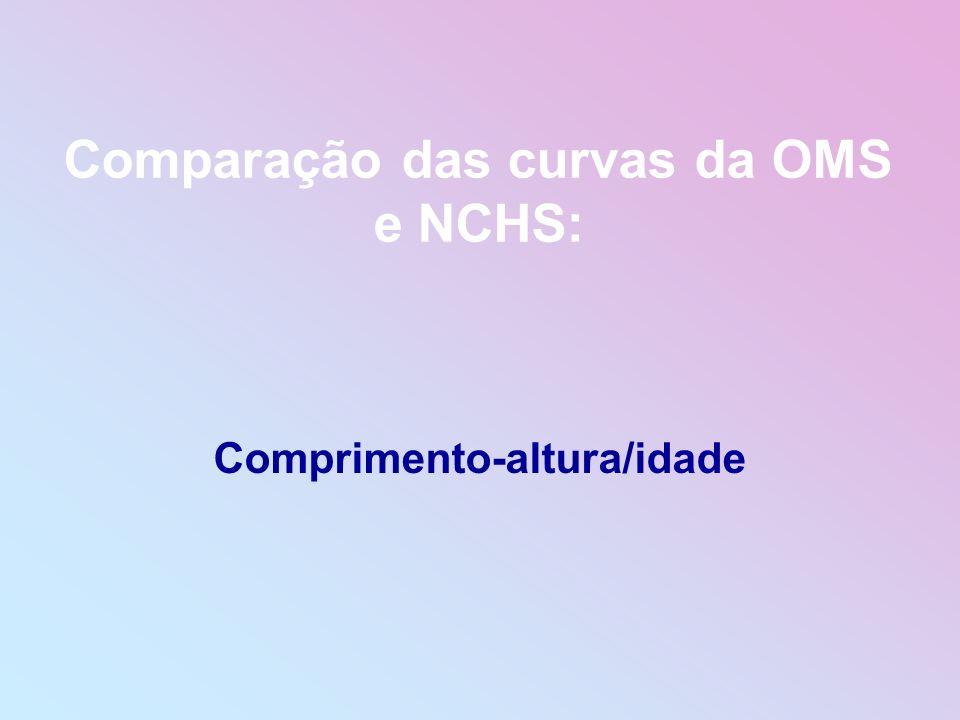 Comparação das curvas da OMS e NCHS: Comprimento-altura/idade