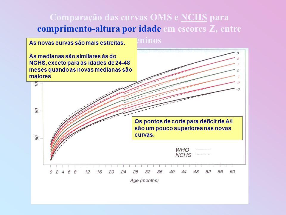 Comparação das curvas OMS e NCHS para comprimento-altura por idade em escores Z, entre os meninos Os pontos de corte para déficit de A/I são um pouco