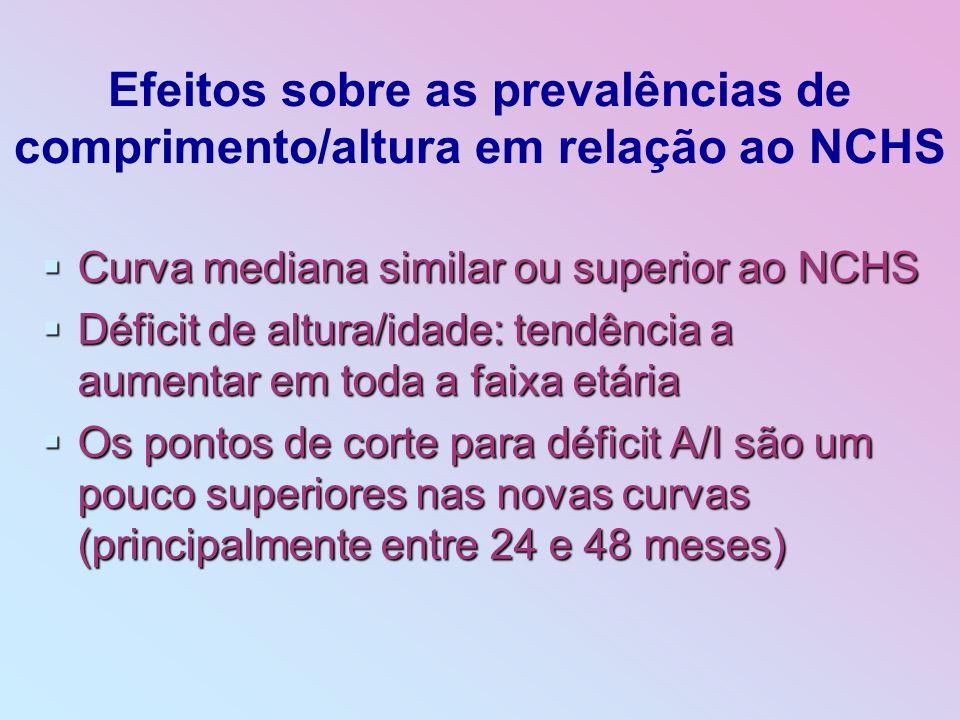 Efeitos sobre as prevalências de comprimento/altura em relação ao NCHS Curva mediana similar ou superior ao NCHS Curva mediana similar ou superior ao