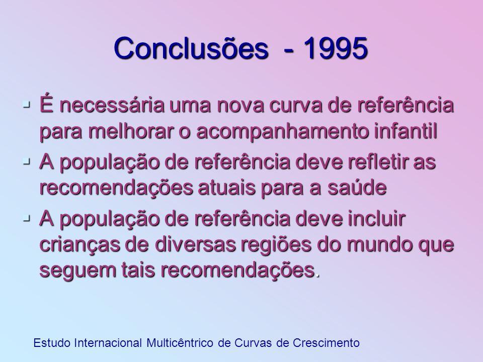 Conclusões - 1995 É necessária uma nova curva de referência para melhorar o acompanhamento infantil É necessária uma nova curva de referência para mel