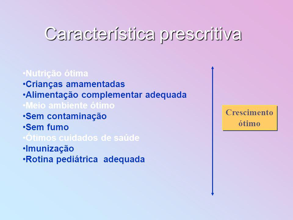 Característica prescritiva Nutrição ótima Crianças amamentadas Alimentação complementar adequada Meio ambiente ótimo Sem contaminação Sem fumo Ótimos