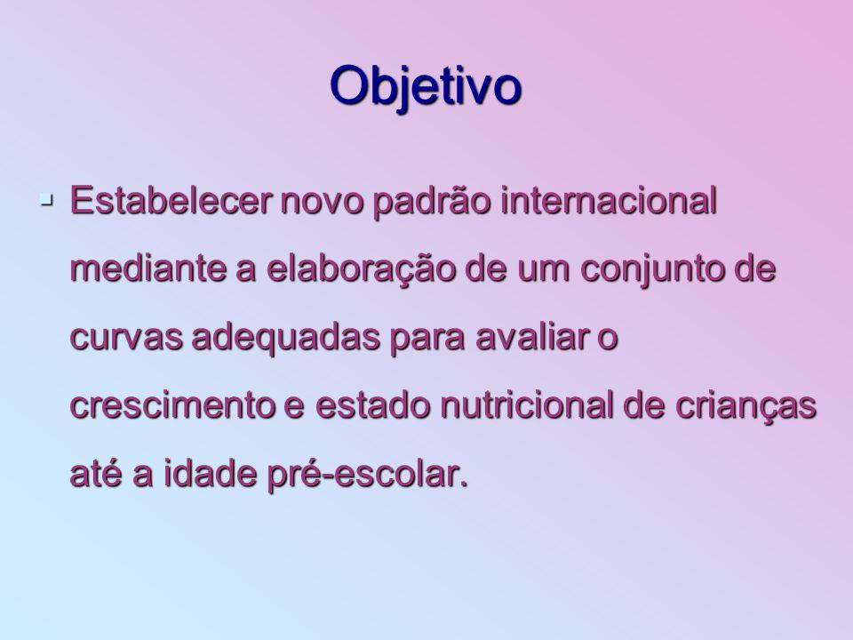 Objetivo Estabelecer novo padrão internacional mediante a elaboração de um conjunto de curvas adequadas para avaliar o crescimento e estado nutriciona
