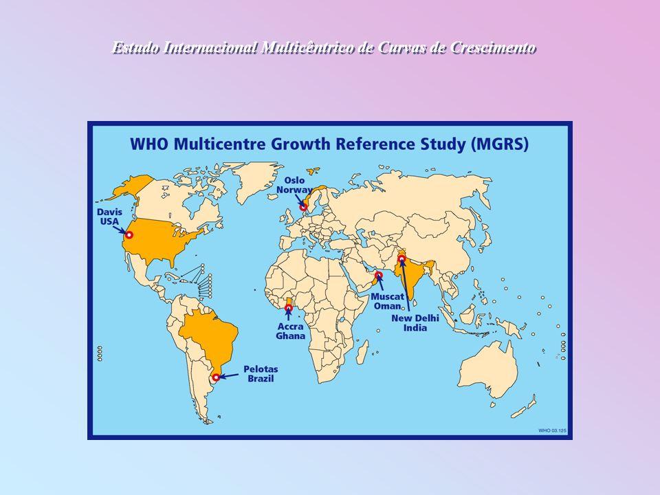 Estudo Internacional Multicêntrico de Curvas de Crescimento