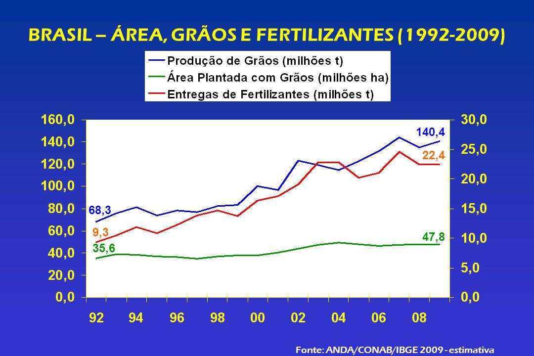 BRASIL – ÁREA, GRÃOS E FERTILIZANTES (1992-2009) Fonte: ANDA/CONAB/IBGE 2009 - estimativa 68,3 140,4 9,3 22,4 35,6 47,8