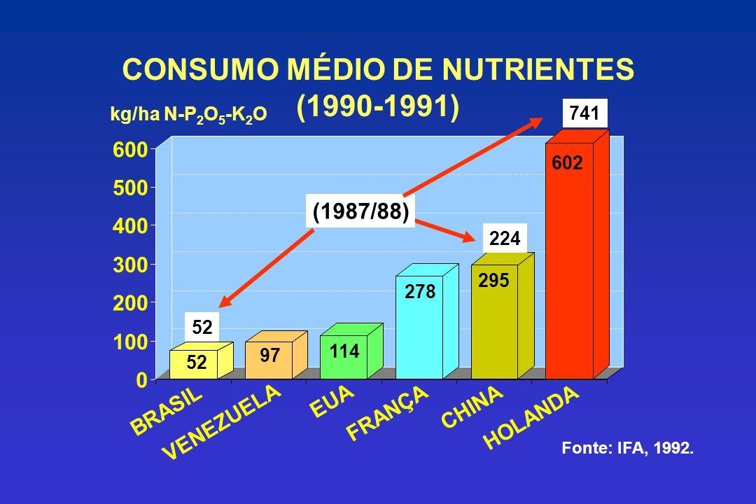 CONSUMO MÉDIO DE NUTRIENTES (1990-1991) 278 295 602 FRANÇA CHINA HOLANDA 114 EUA 52 97 0 100 200 300 400 500 600 BRASIL VENEZUELA kg/ha N-P 2 O 5 -K 2