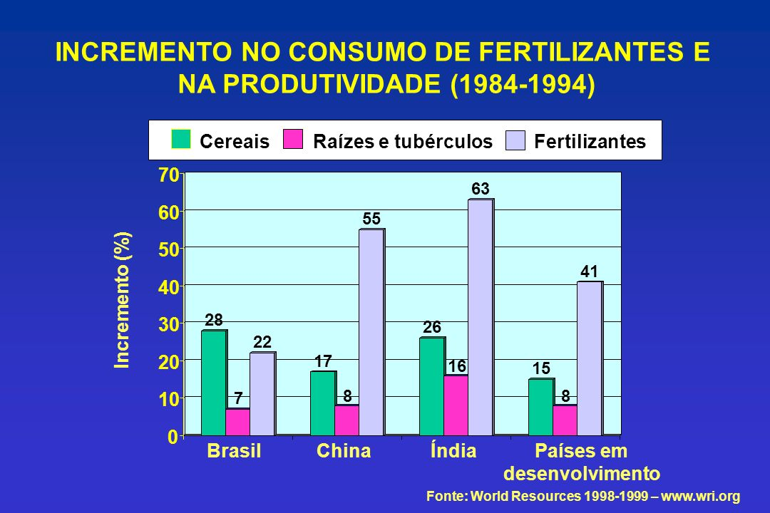 28 7 22 17 8 55 26 16 63 15 8 41 0 10 20 30 40 50 60 70 CereaisRaízes e tubérculosFertilizantes Fonte: World Resources 1998-1999 – www.wri.org BrasilC