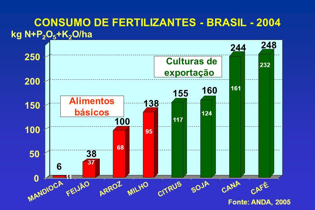 CONSUMO DE FERTILIZANTES - BRASIL - 2004 kg N+P 2 O 5 +K 2 O/ha 0 50 100 150 200 250 CITRUS SOJA CANA CAFÉ Fonte: ANDA, 2005 155 160 248 Culturas de e