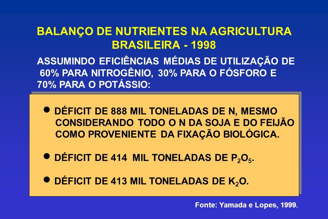 BALANÇO DE NUTRIENTES NA AGRICULTURA BRASILEIRA - 1998 ASSUMINDO EFICIÊNCIAS MÉDIAS DE UTILIZAÇÃO DE 60% PARA NITROGÊNIO, 30% PARA O FÓSFORO E 70% PAR