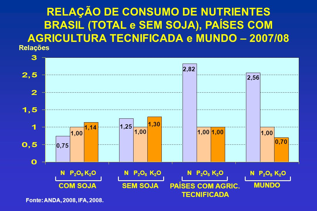 RELAÇÃO DE CONSUMO DE NUTRIENTES BRASIL (TOTAL e SEM SOJA), PAÍSES COM AGRICULTURA TECNIFICADA e MUNDO – 2007/08 NP2O5P2O5 K2OK2ONP2O5P2O5 K2OK2ONP2O5