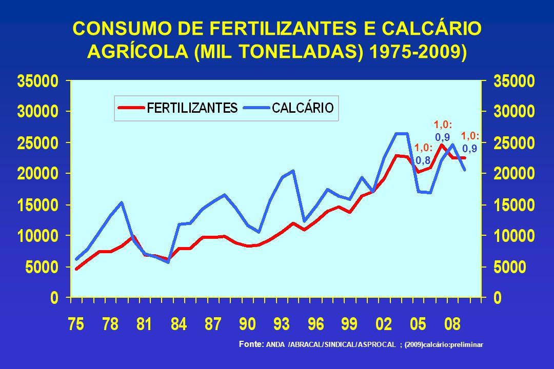 CONSUMO DE FERTILIZANTES E CALCÁRIO AGRÍCOLA (MIL TONELADAS) 1975-2009) Fonte: ANDA /ABRACAL/SINDICAL/ASPROCAL ; (2009)calcário:preliminar 1,0: 0,9 1,