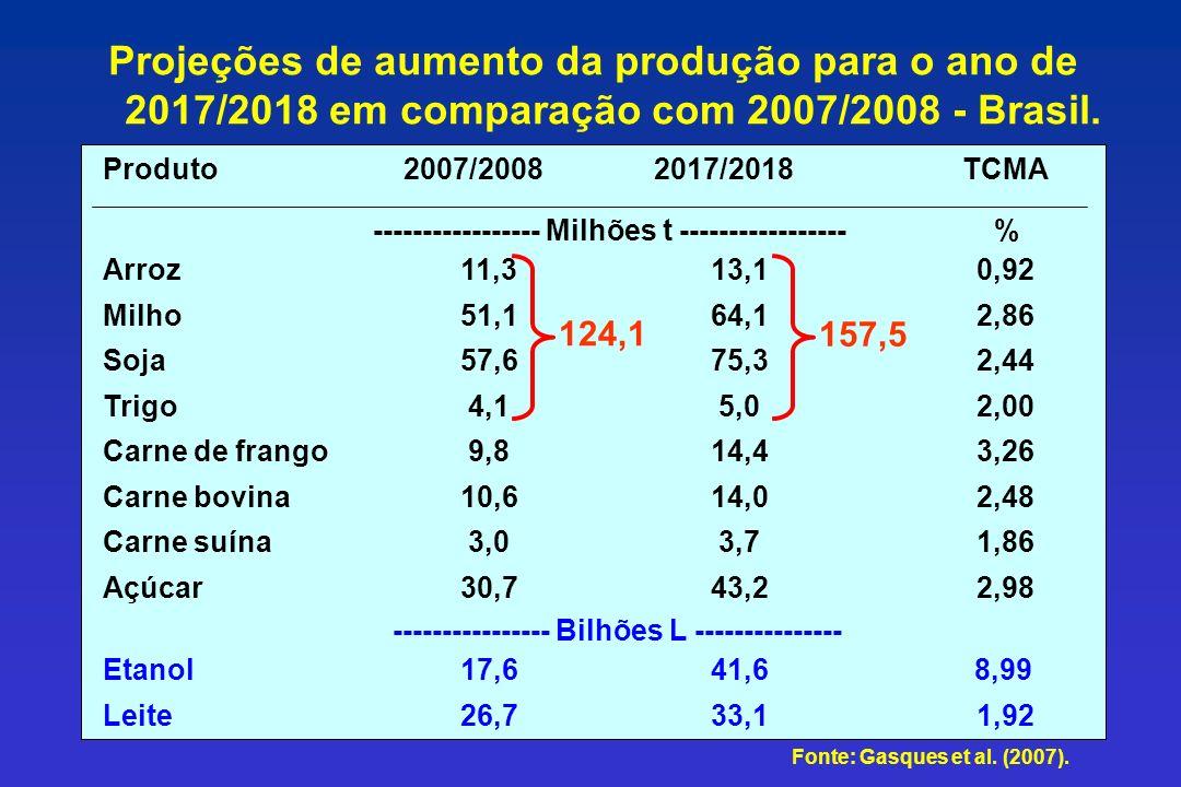 Fonte: Gasques et al. (2007). Projeções de aumento da produção para o ano de 2017/2018 em comparação com 2007/2008 - Brasil. 1,9233,126,7Leite 41,617,