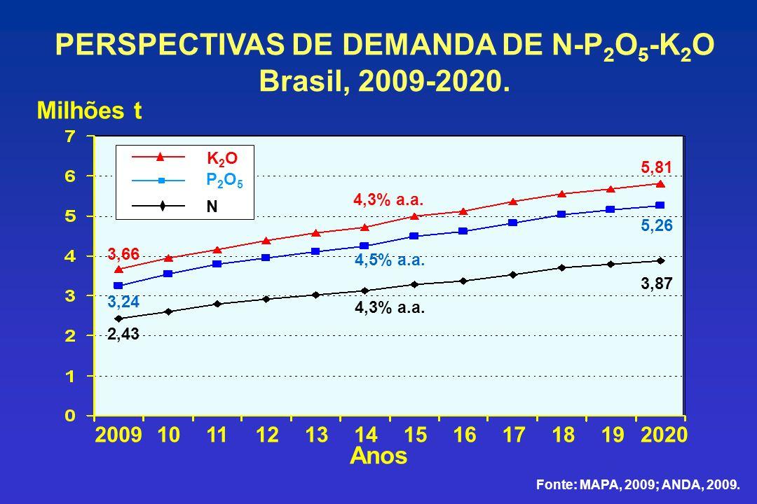 PERSPECTIVAS DE DEMANDA DE N-P 2 O 5 -K 2 O Brasil, 2009-2020. Fonte: MAPA, 2009; ANDA, 2009. Milhões t 2009101112131415161718192020 Anos 2,43 3,87 3,
