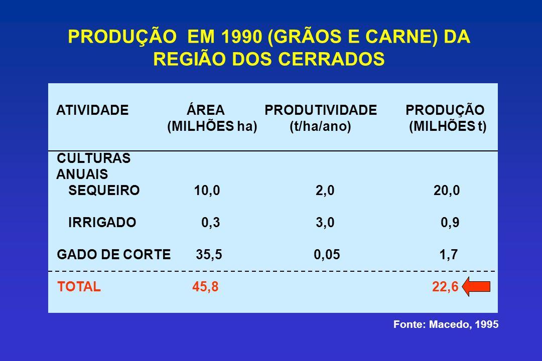 PRODUÇÃO EM 1990 (GRÃOS E CARNE) DA REGIÃO DOS CERRADOS ATIVIDADE ÁREA PRODUTIVIDADE PRODUÇÃO (MILHÕES ha) (t/ha/ano) (MILHÕES t) CULTURAS ANUAIS SEQU