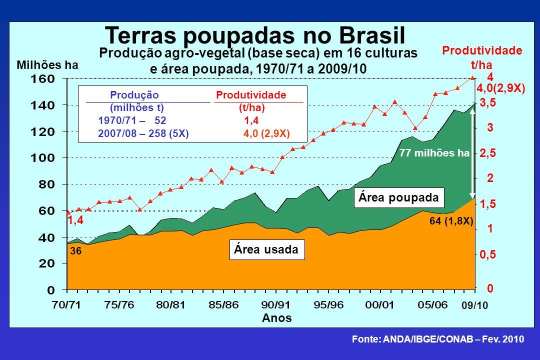 0 0,5 1 1,5 2 2,5 3 3,5 4 Área usada Anos Área poupada 1,4 4,0(2,9X) Produção Produtividade (milhões t) (t/ha) 1970/71 – 52 1,4 2007/08 – 258 (5X) 4,0