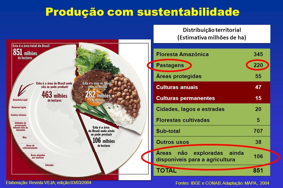 Elaboração: Revista VEJA, edição 03/03/2004 Fontes: IBGE e CONAB; Adaptação: MAPA,. 2004 Distribuição territorial (Estimativa milhões de ha) Floresta