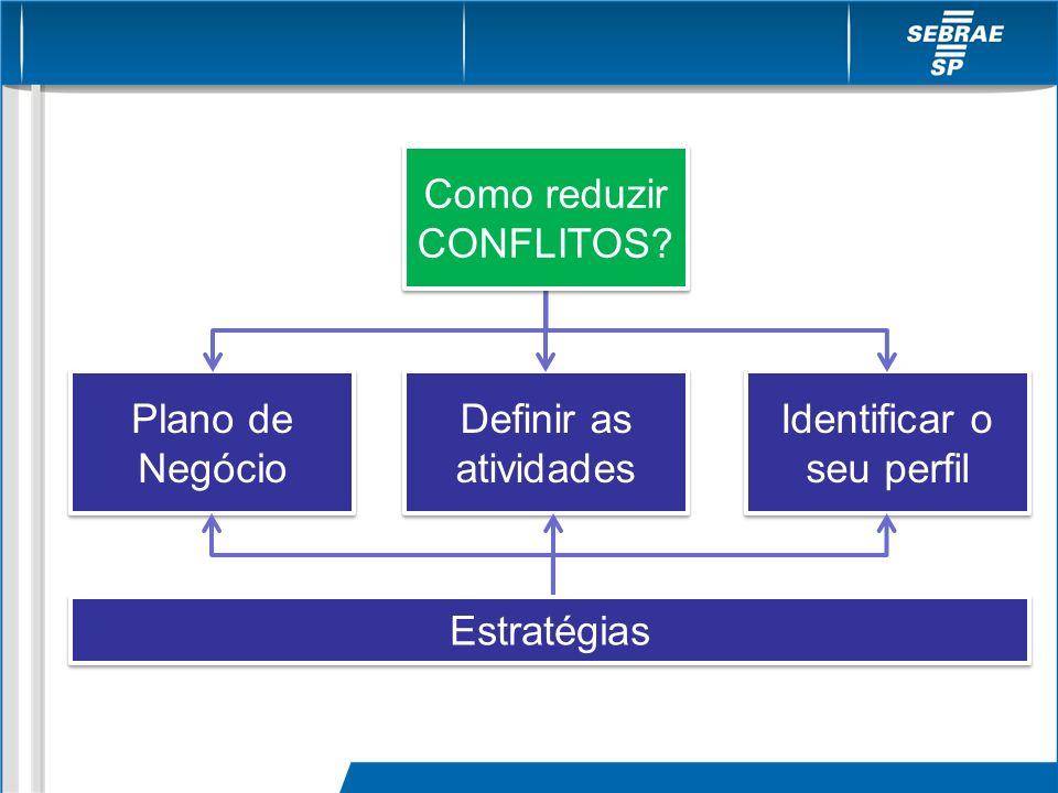 Plano de Negócio Definir as atividades Definir as atividades Identificar o seu perfil Identificar o seu perfil Como reduzir CONFLITOS? Estratégias