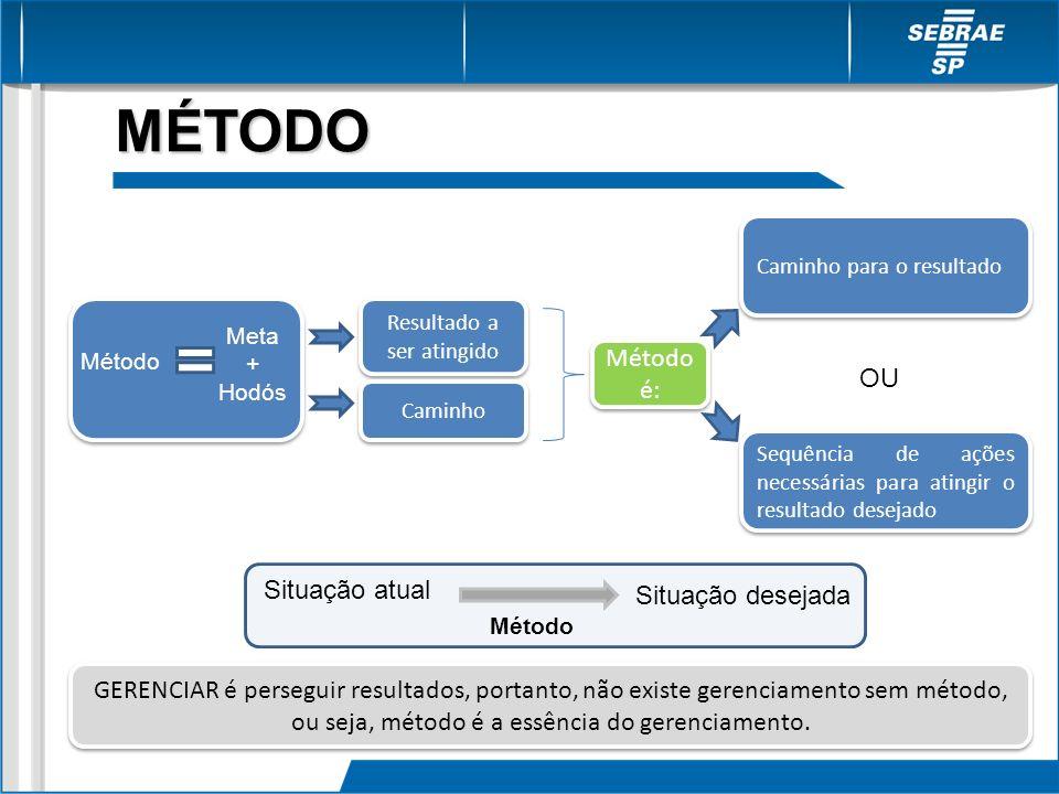 Meta + Hodós Método Resultado a ser atingido Caminho Método é: Sequência de ações necessárias para atingir o resultado desejado Caminho para o resulta