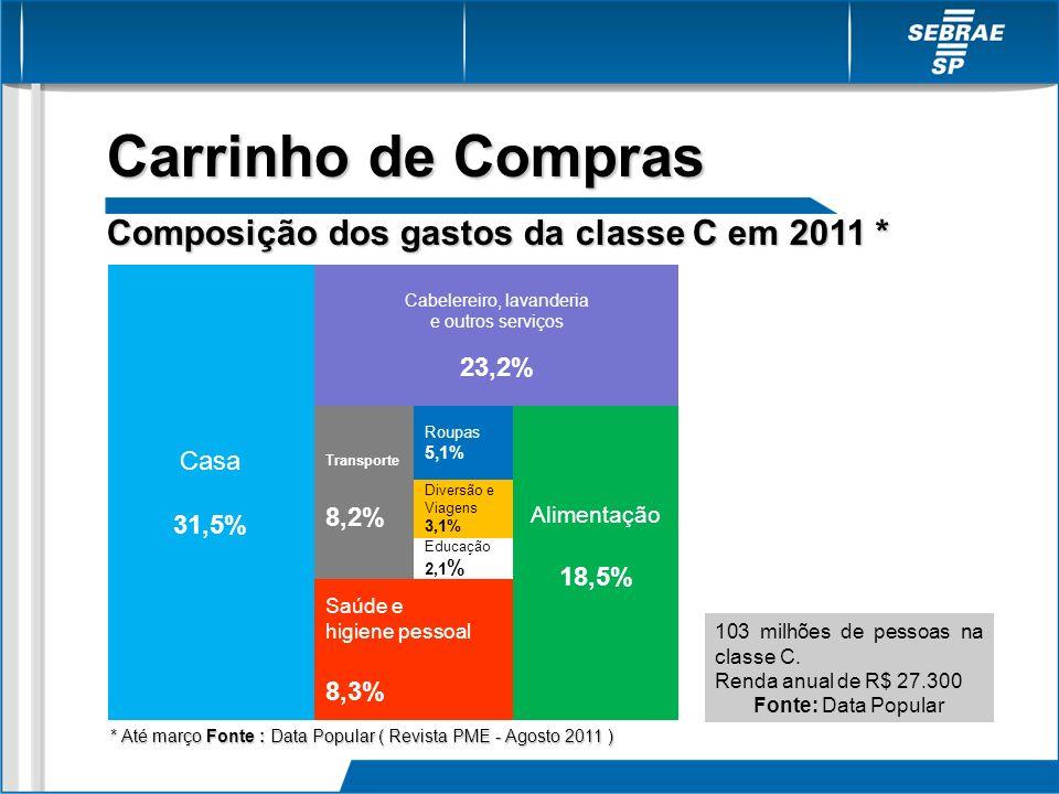 Carrinho de Compras Composição dos gastos da classe C em 2011 * Saúde e higiene pessoal 8,3% Casa 31,5% Alimentação 18,5% Cabelereiro, lavanderia e ou
