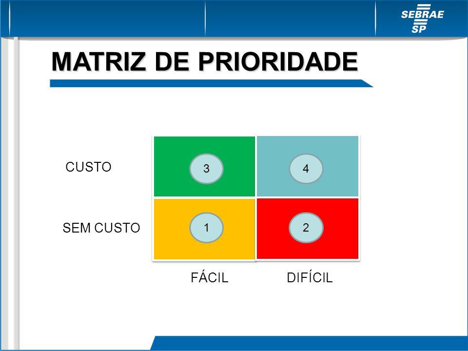 MATRIZ DE PRIORIDADE FÁCILDIFÍCIL CUSTO SEM CUSTO 34 12