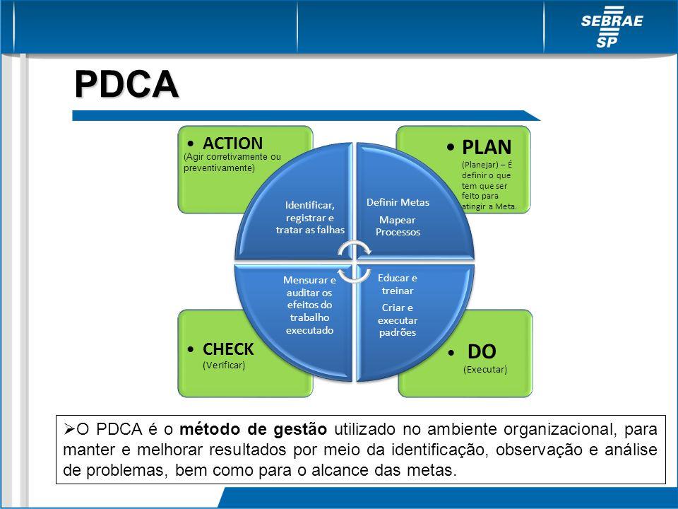 PDCA O PDCA é o método de gestão utilizado no ambiente organizacional, para manter e melhorar resultados por meio da identificação, observação e análi
