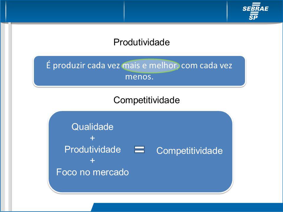 É produzir cada vez mais e melhor, com cada vez menos. Qualidade + Produtividade + Foco no mercado Competitividade Produtividade Competitividade