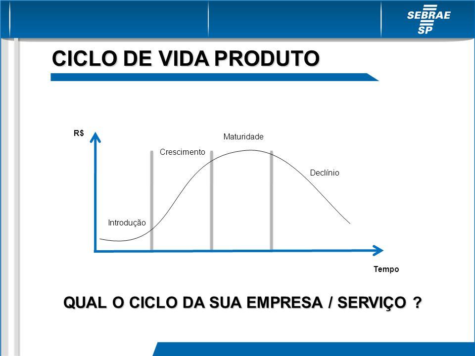 CICLO DE VIDA PRODUTO Crescimento Maturidade Declínio Introdução R$ Tempo QUAL O CICLO DA SUA EMPRESA / SERVIÇO ?