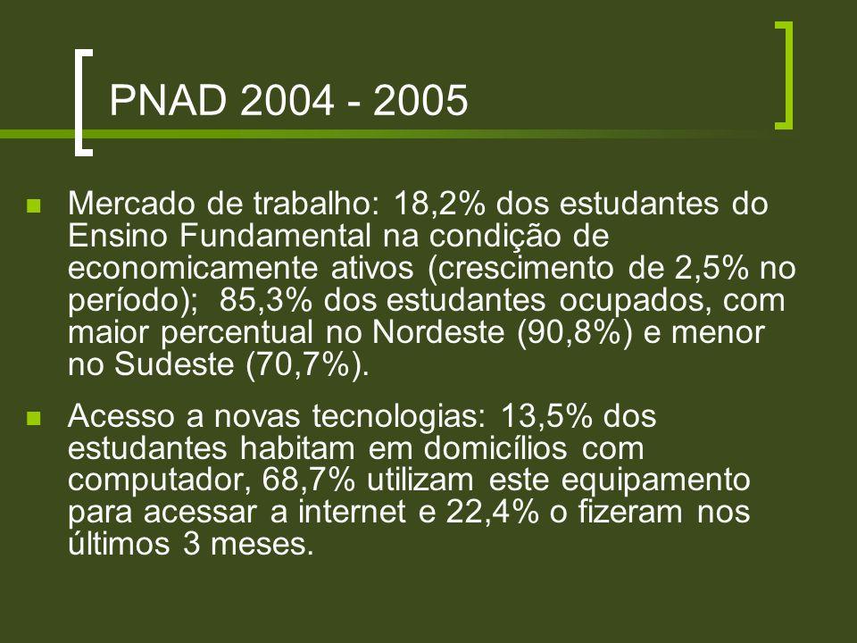 PNAD 2004 - 2005 Mercado de trabalho: 18,2% dos estudantes do Ensino Fundamental na condição de economicamente ativos (crescimento de 2,5% no período)