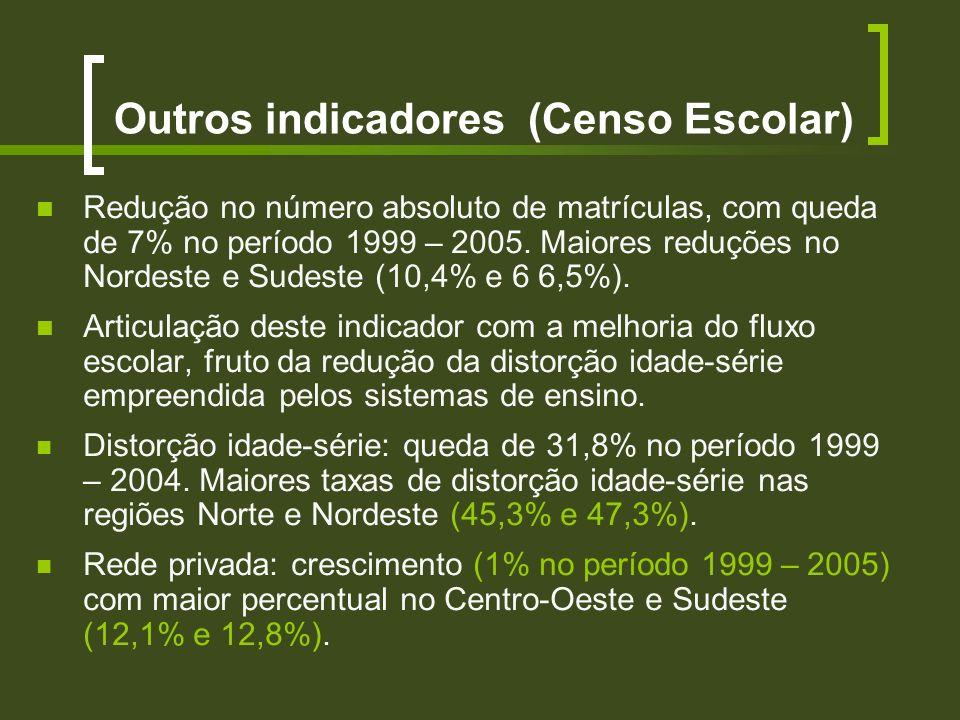 Redução no número absoluto de matrículas, com queda de 7% no período 1999 – 2005. Maiores reduções no Nordeste e Sudeste (10,4% e 6 6,5%). Articulação