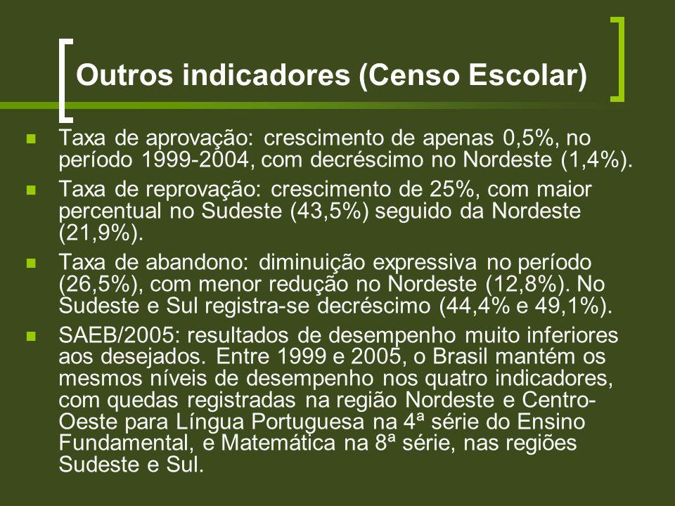 Outros indicadores (Censo Escolar) Taxa de aprovação: crescimento de apenas 0,5%, no período 1999-2004, com decréscimo no Nordeste (1,4%). Taxa de rep