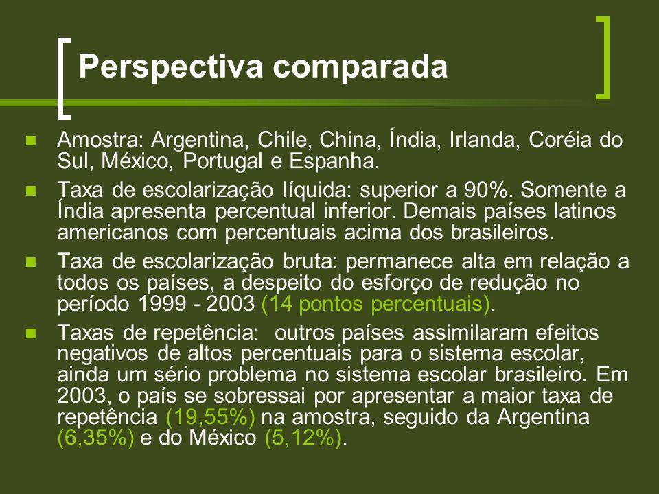 Perspectiva comparada Amostra: Argentina, Chile, China, Índia, Irlanda, Coréia do Sul, México, Portugal e Espanha. Taxa de escolarização líquida: supe