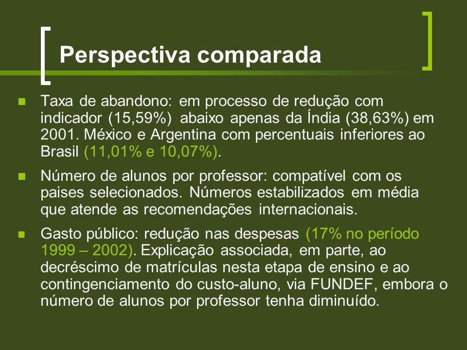 Perspectiva comparada Taxa de abandono: em processo de redução com indicador (15,59%) abaixo apenas da Índia (38,63%) em 2001. México e Argentina com