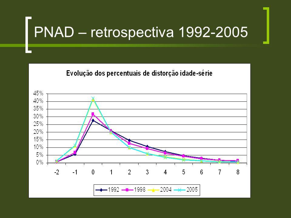 PNAD – retrospectiva 1992-2005