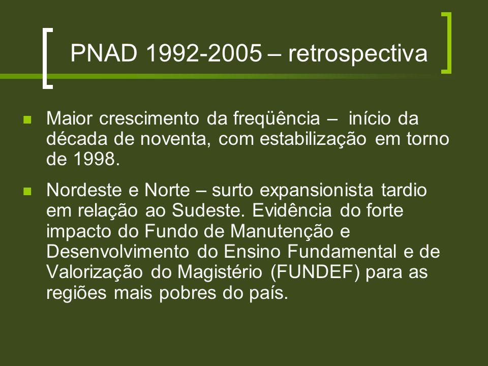 PNAD 1992-2005 – retrospectiva Maior crescimento da freqüência – início da década de noventa, com estabilização em torno de 1998. Nordeste e Norte – s