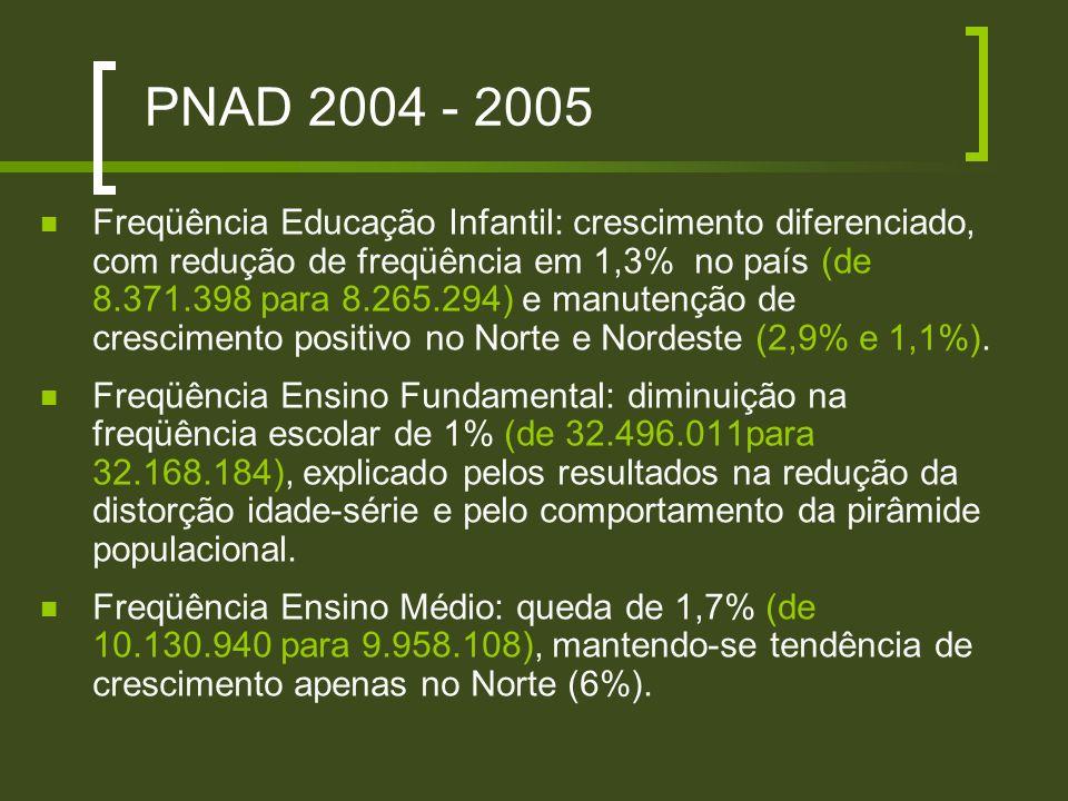 PNAD 2004 - 2005 Freqüência Educação Infantil: crescimento diferenciado, com redução de freqüência em 1,3% no país (de 8.371.398 para 8.265.294) e man