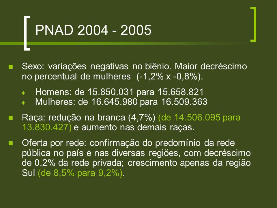 PNAD 2004 - 2005 Sexo: variações negativas no biênio. Maior decréscimo no percentual de mulheres (-1,2% x -0,8%). Homens: de 15.850.031 para 15.658.82