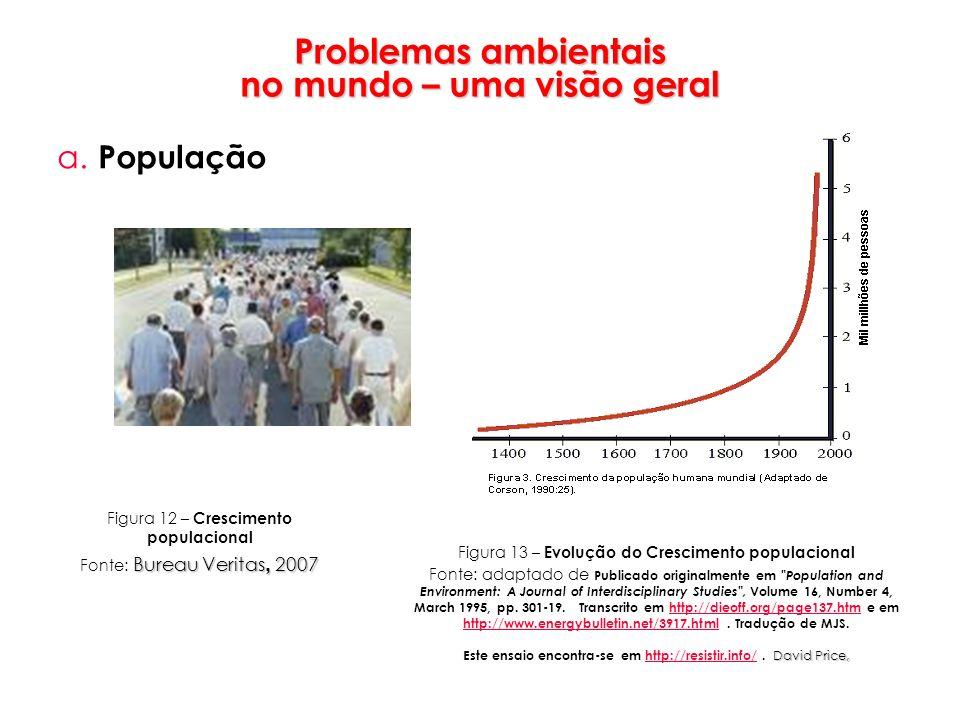 Problemas ambientais no mundo – uma visão geral a. População Figura 12 – Crescimento populacional Bureau Veritas, 2007 Fonte: Bureau Veritas, 2007 Fig