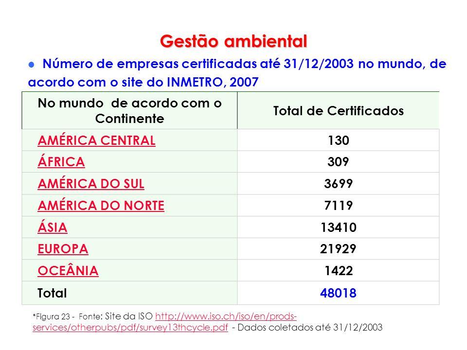 Gestão ambiental Número de empresas certificadas até 31/12/2003 no mundo, de acordo com o site do INMETRO, 2007 No mundo de acordo com o Continente To