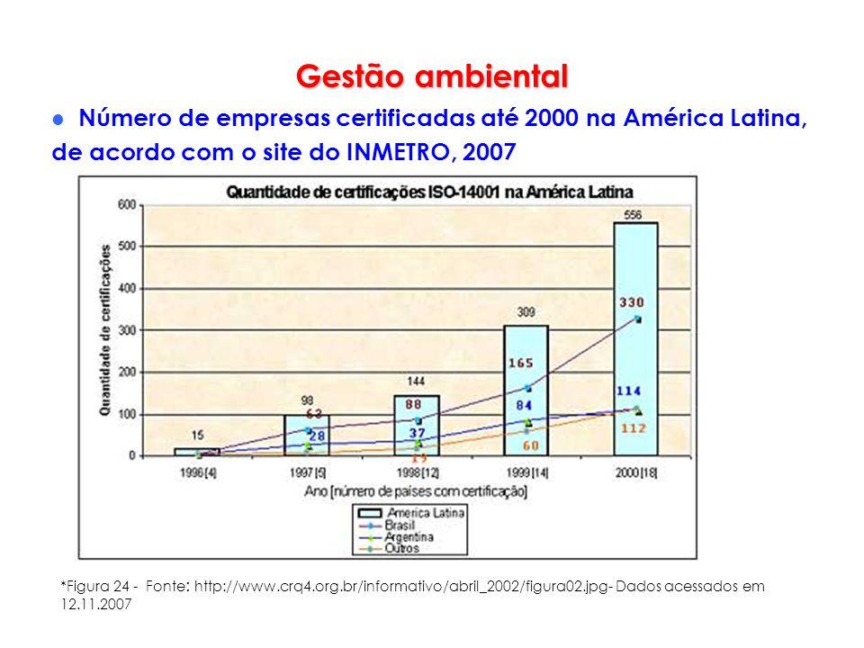 Gestão ambiental Número de empresas certificadas até 2000 na América Latina, de acordo com o site do INMETRO, 2007 *Figura 24 - Fonte : http://www.crq