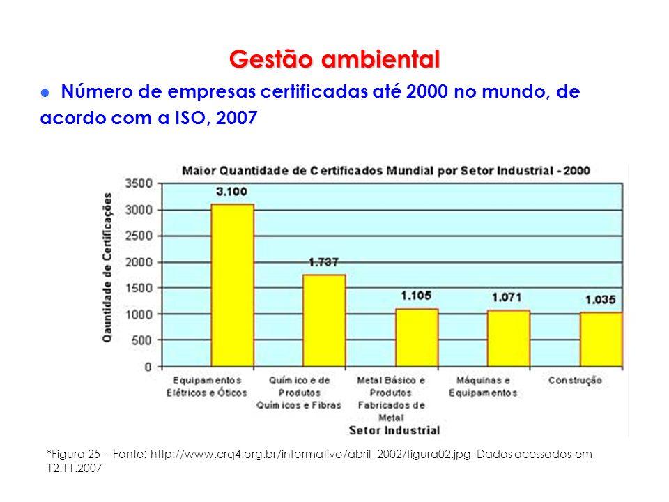 Gestão ambiental Número de empresas certificadas até 2000 no mundo, de acordo com a ISO, 2007 *Figura 25 - Fonte : http://www.crq4.org.br/informativo/
