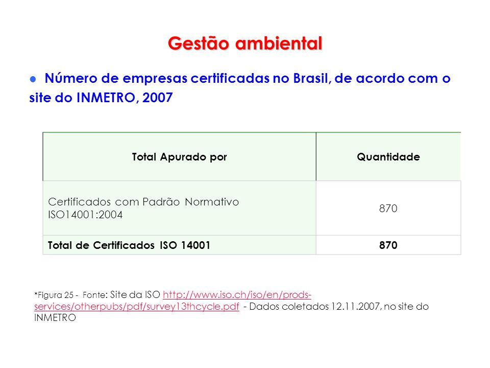 Gestão ambiental Número de empresas certificadas no Brasil, de acordo com o site do INMETRO, 2007 *Figura 25 - Fonte : Site da ISO http://www.iso.ch/i