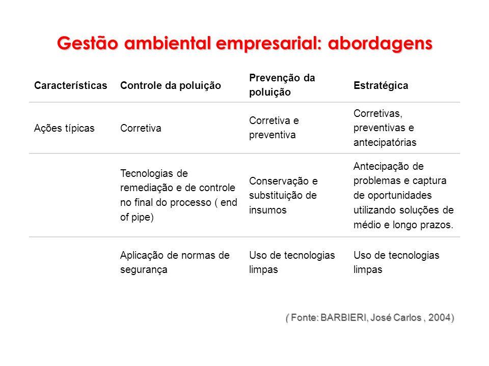 ( Fonte: BARBIERI, José Carlos, 2004) ( Fonte: BARBIERI, José Carlos, 2004) CaracterísticasControle da poluição Prevenção da poluição Estratégica Açõe